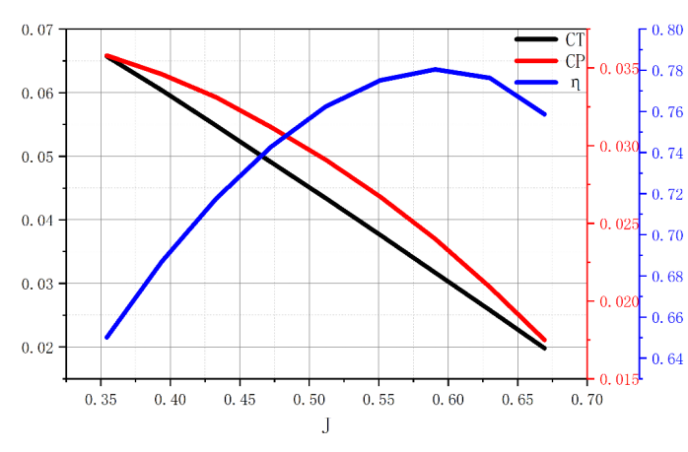 the typical aerodynamic performance curve of the propeller