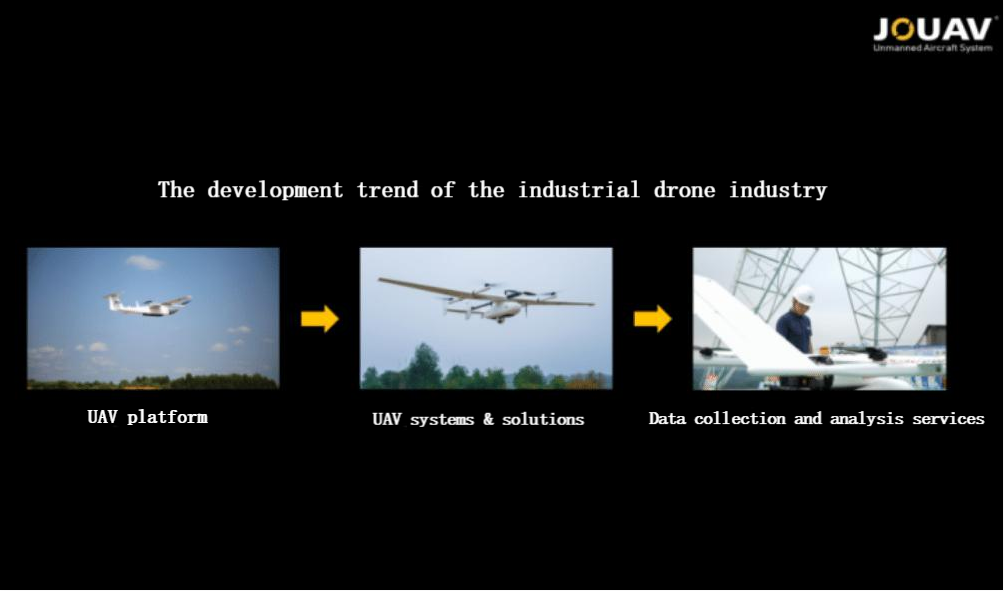 The development trend of the industrial drone industry